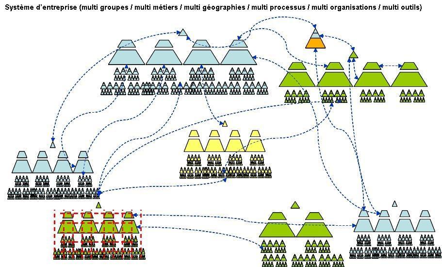 Organisation flux