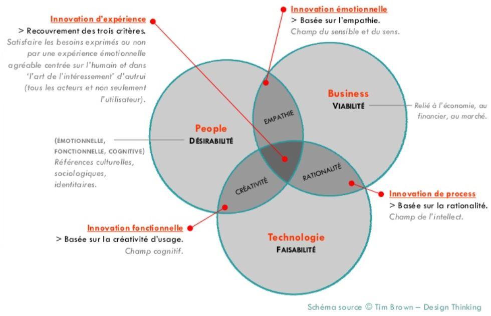 UX Design et innovation d'expérience